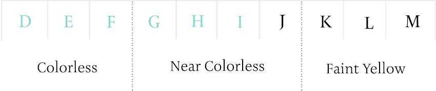 Tiffany acceptable color scale.